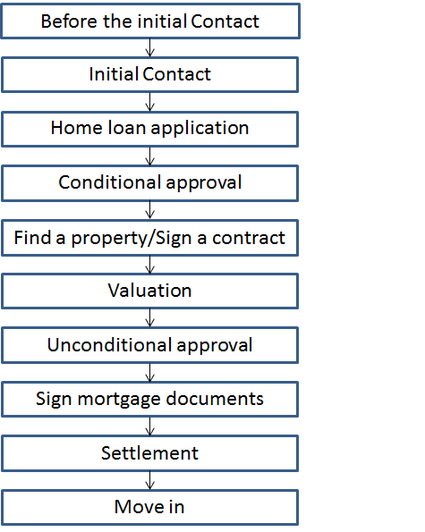 Home Loan Approval Process