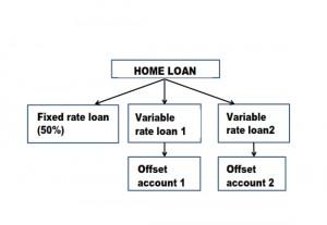 Split loans_2_001