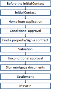 Flowchart of home loan process